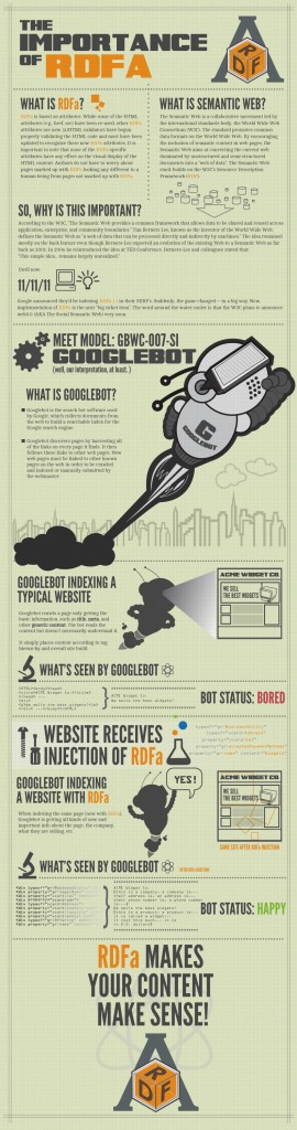 The Importance of RDFa - Infographic