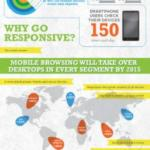 The Age of Responsive Design - Infographic by MIND