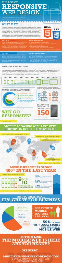 The Age of Responsive Deisgn - Infographic by MIND