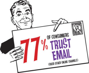 77% of consumers trust email over other channels