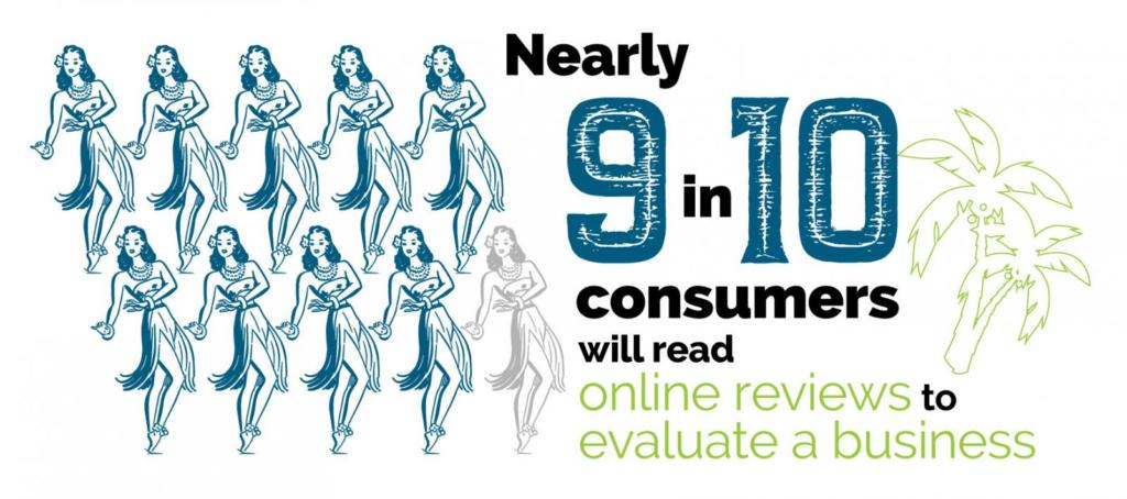 9-in-10 consumers will read online reviews to evaluate a business