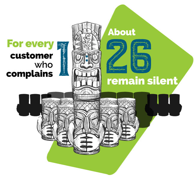 every 1 complaint equals 26 customers who remain silent