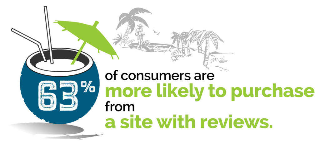 63 percent of consumers more likely to purchase from a site with reviews
