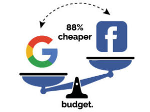 Facebook Ads 88% cheaper than AdWords